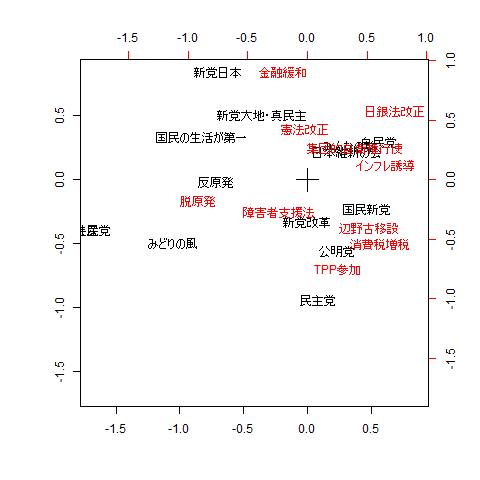 各政党と主要政策課題の関係